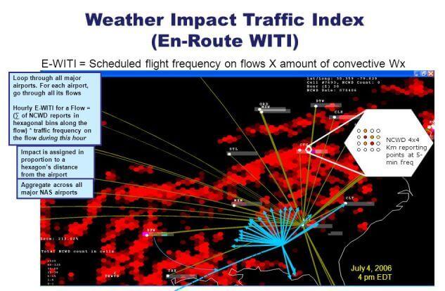 Weather Impact Traffic Index