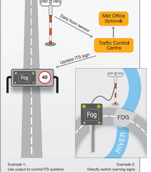 road weather station system