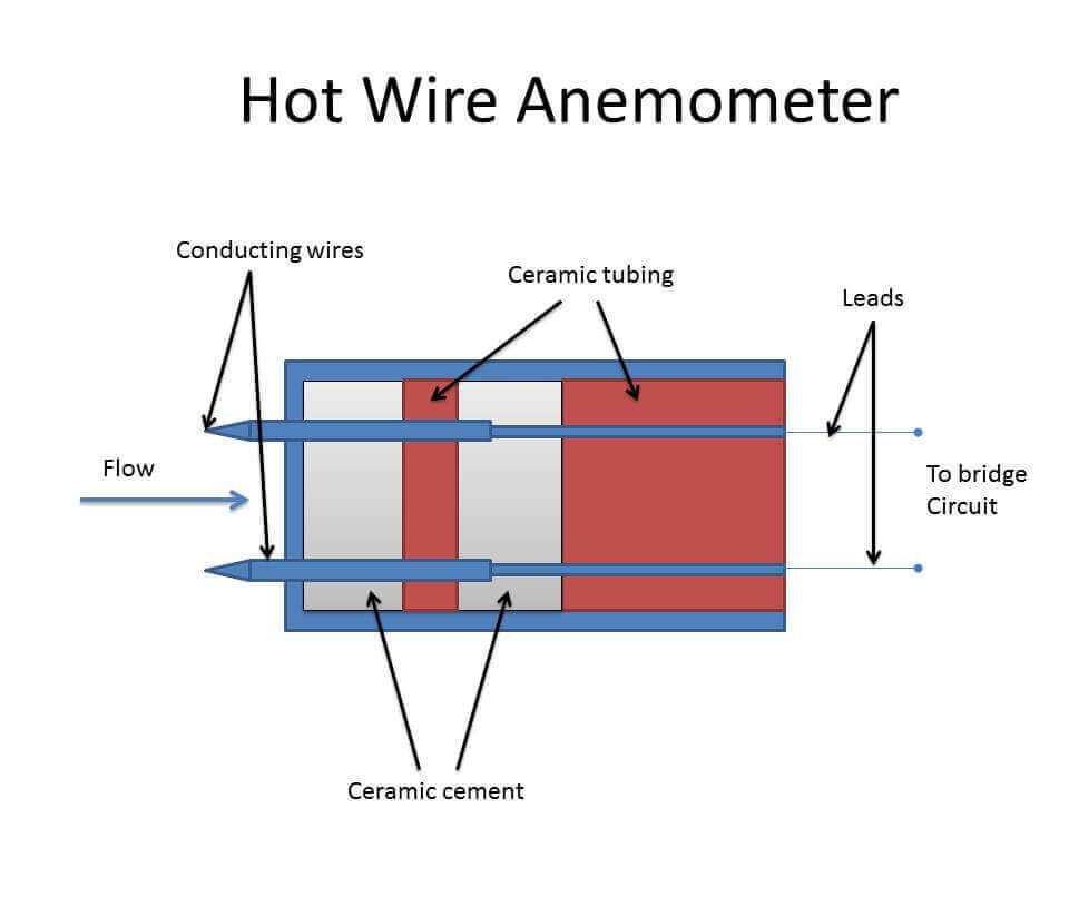 Hot-wire-anemometer-Principle