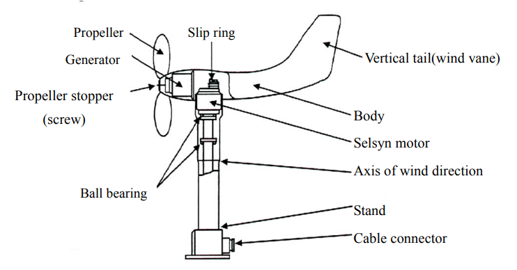 Propeller-type-wind-speed-Principle