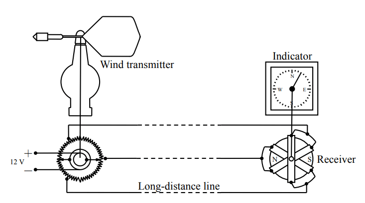 Resistance Wind Direction Sensor