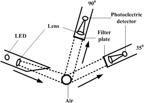 visibility sensor Principle
